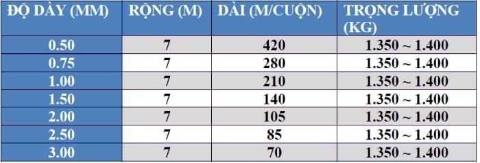 Bảng thông số kĩ thuật chi tiết bạt HDPE nguyên cây